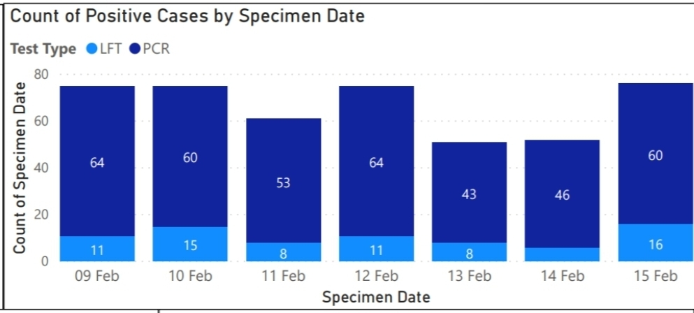 Cases by date of specimen Graph: St Helens Council