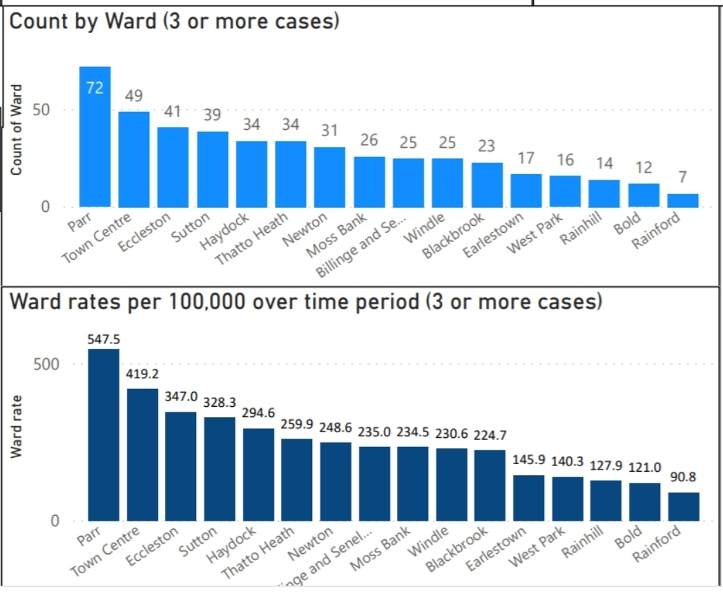 Case numbers and infection rates by ward Graph: St Helens Council