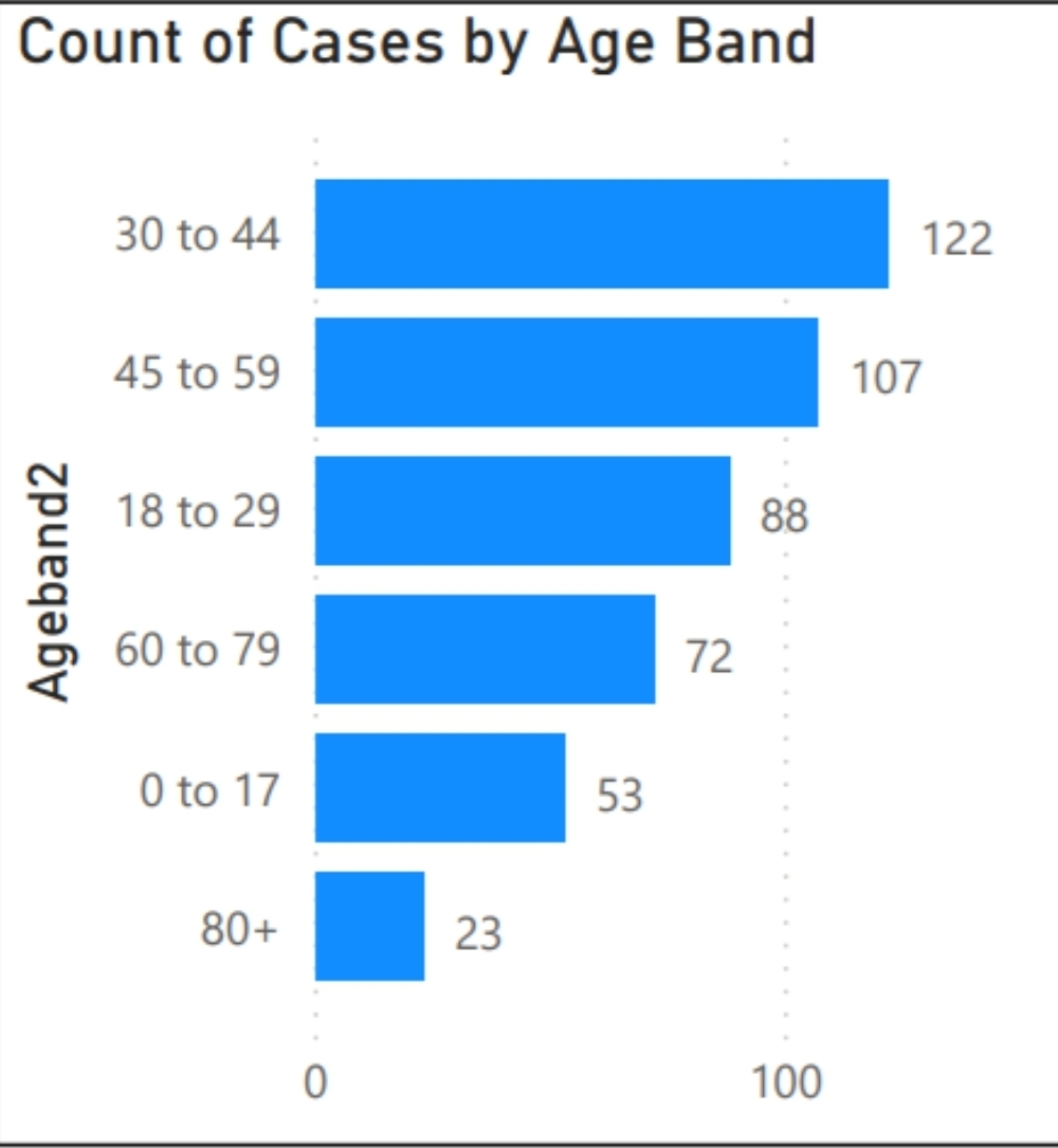 Cases by age Graph: St Helens Council